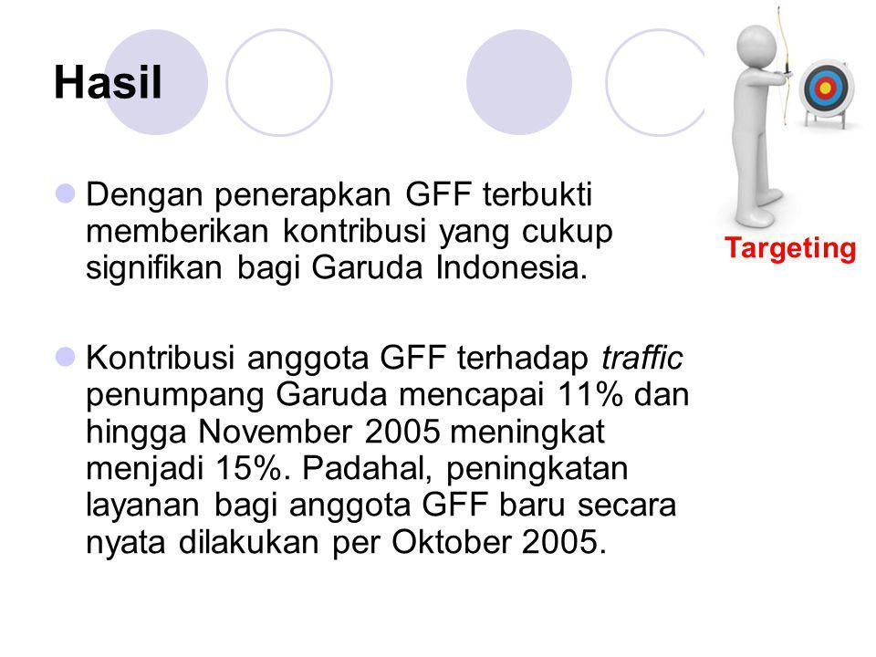Targeting Hasil. Dengan penerapkan GFF terbukti memberikan kontribusi yang cukup signifikan bagi Garuda Indonesia.