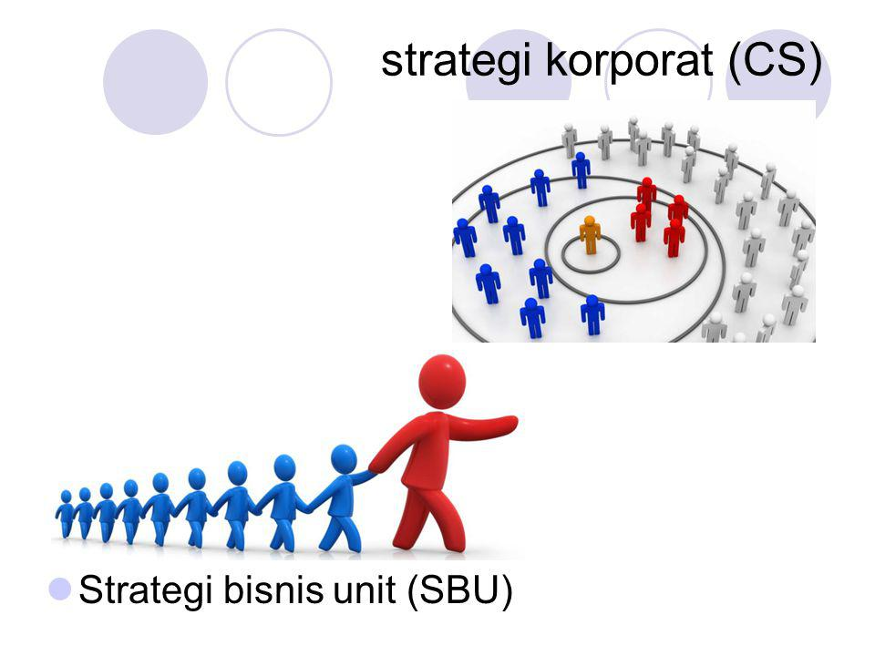 strategi korporat (CS)