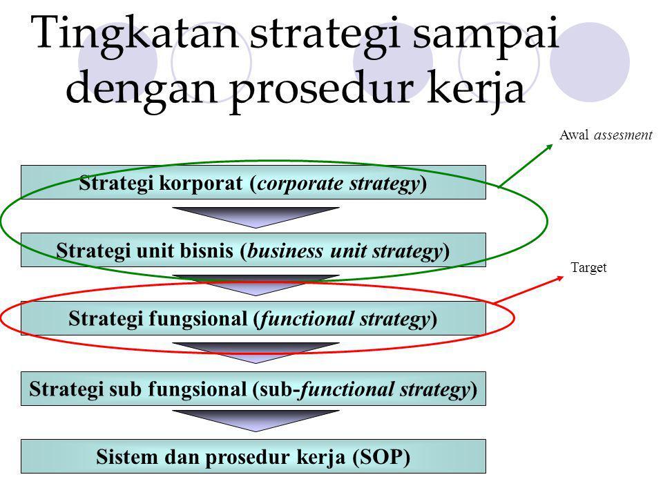Tingkatan strategi sampai dengan prosedur kerja