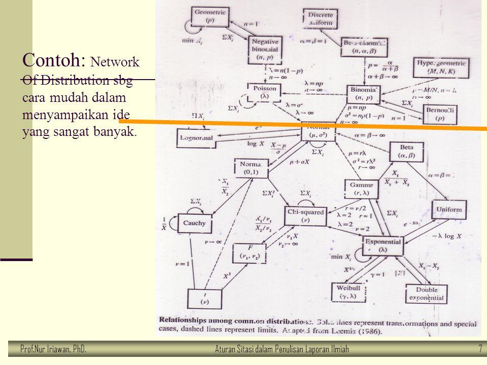 Contoh: Network Of Distribution sbg cara mudah dalam menyampaikan ide yang sangat banyak.