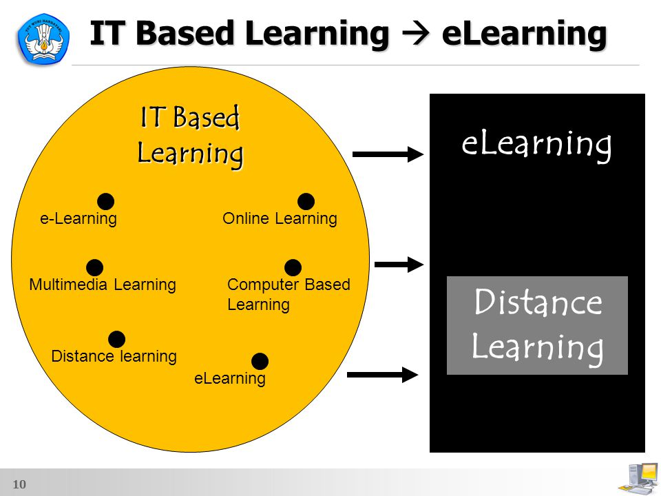 IT Based Learning  eLearning