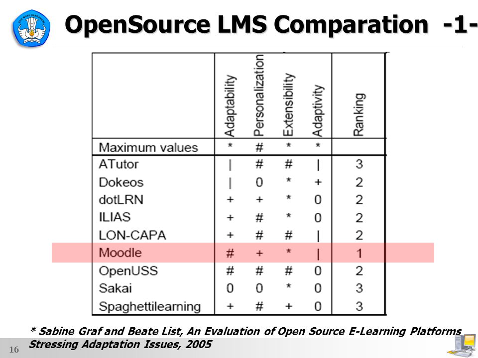 OpenSource LMS Comparation -1-