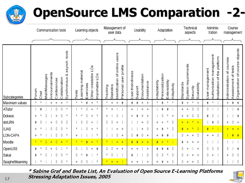 OpenSource LMS Comparation -2-