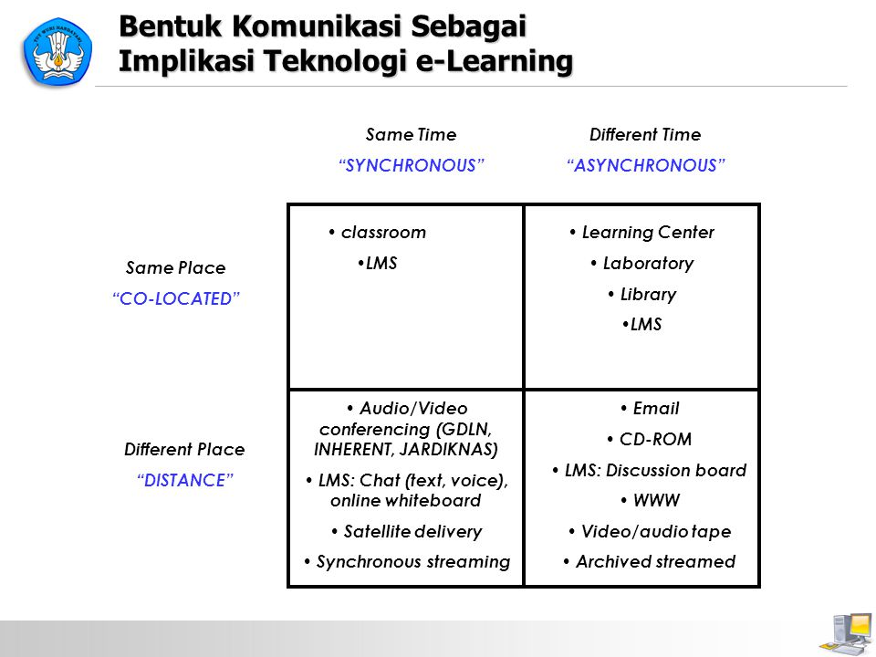 Bentuk Komunikasi Sebagai Implikasi Teknologi e-Learning