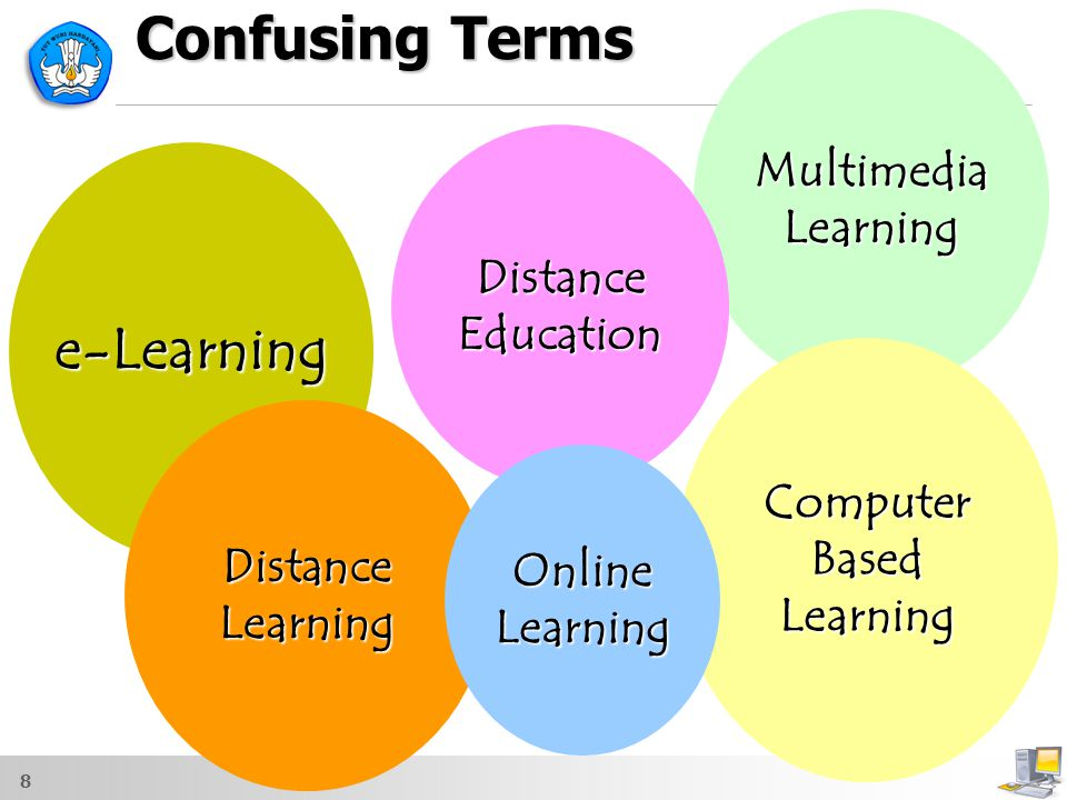 Confusing Terms e-Learning Multimedia Learning Distance Education