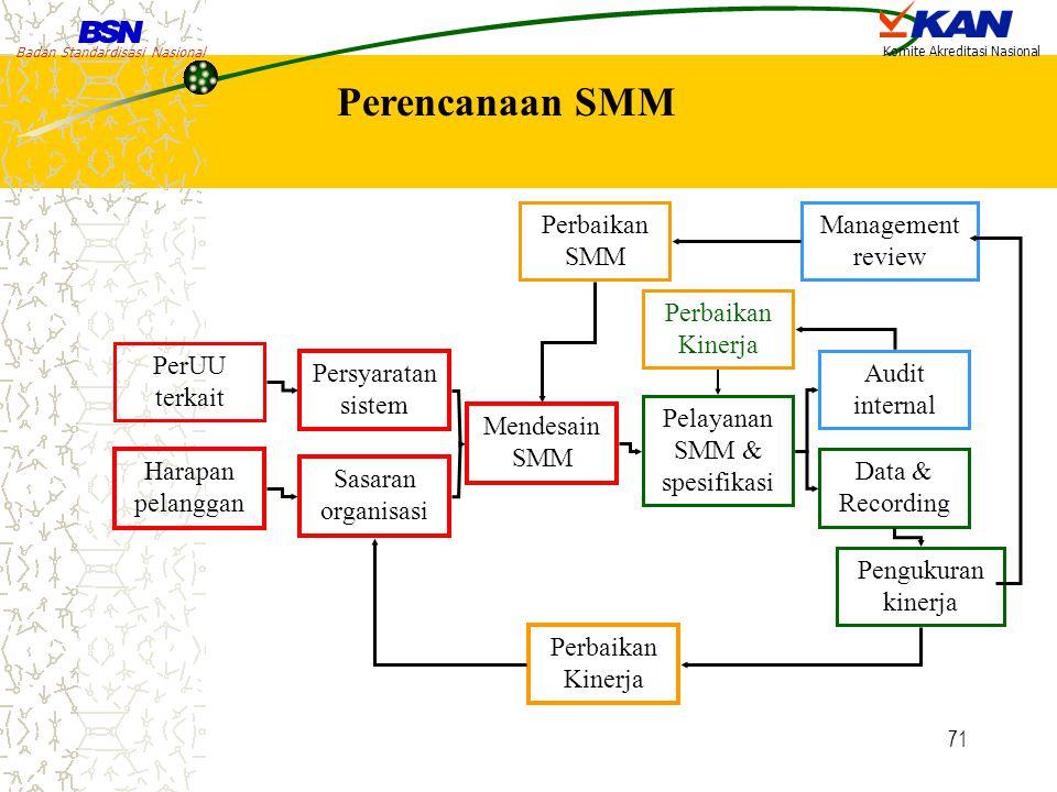 Pelayanan SMM & spesifikasi