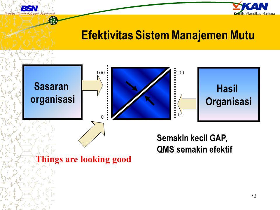 Efektivitas Sistem Manajemen Mutu