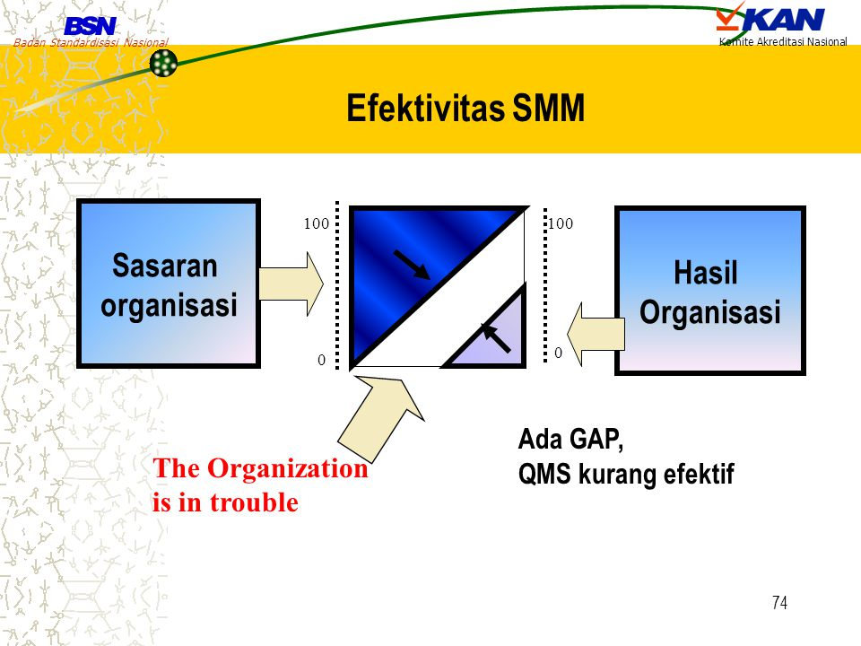 Efektivitas SMM Sasaran Hasil organisasi Organisasi Ada GAP,