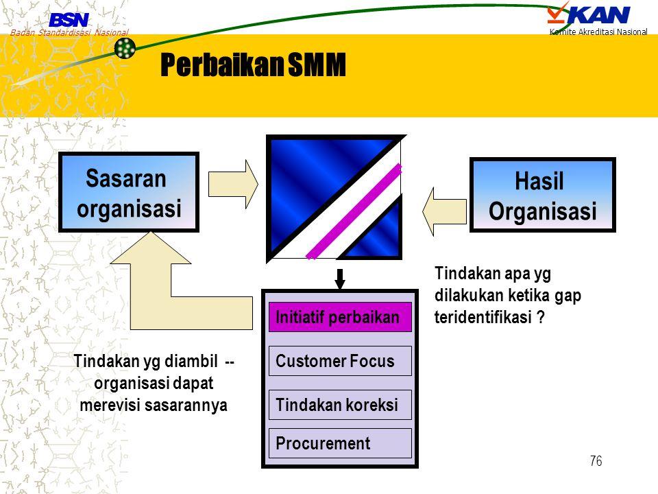 Tindakan yg diambil -- organisasi dapat merevisi sasarannya