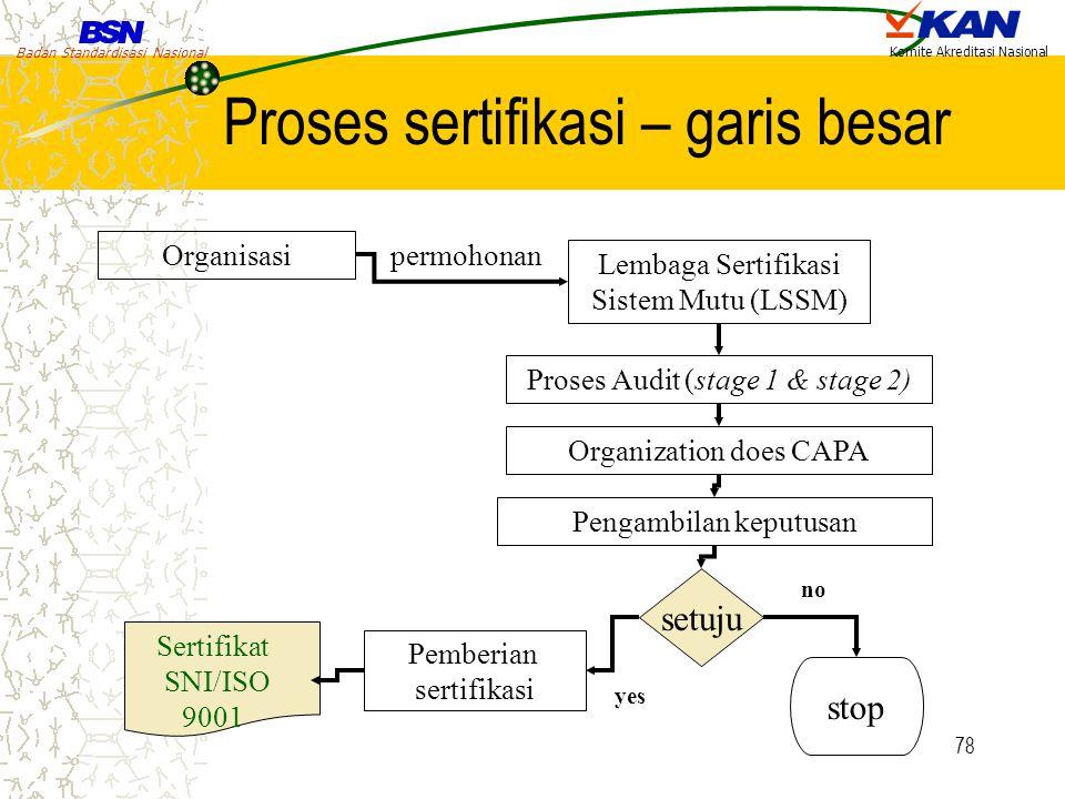 Proses sertifikasi – garis besar