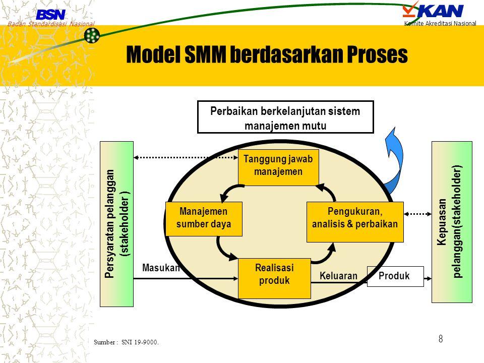 Model SMM berdasarkan Proses
