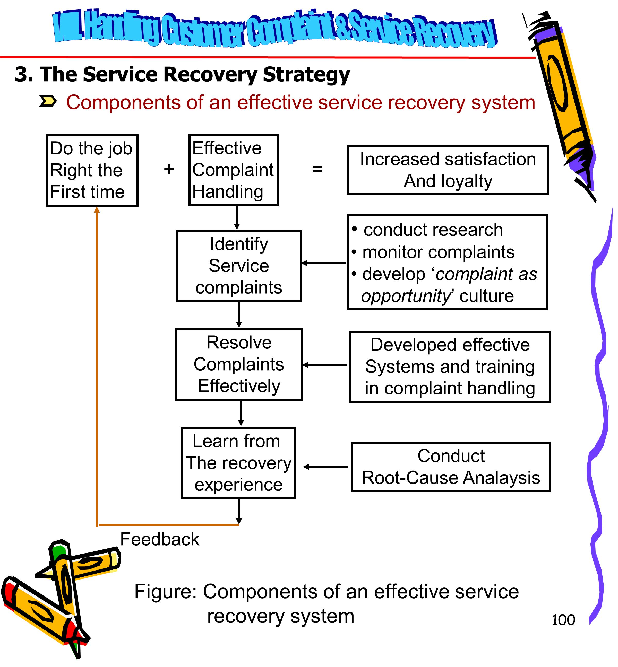 3. The Service Recovery Strategy
