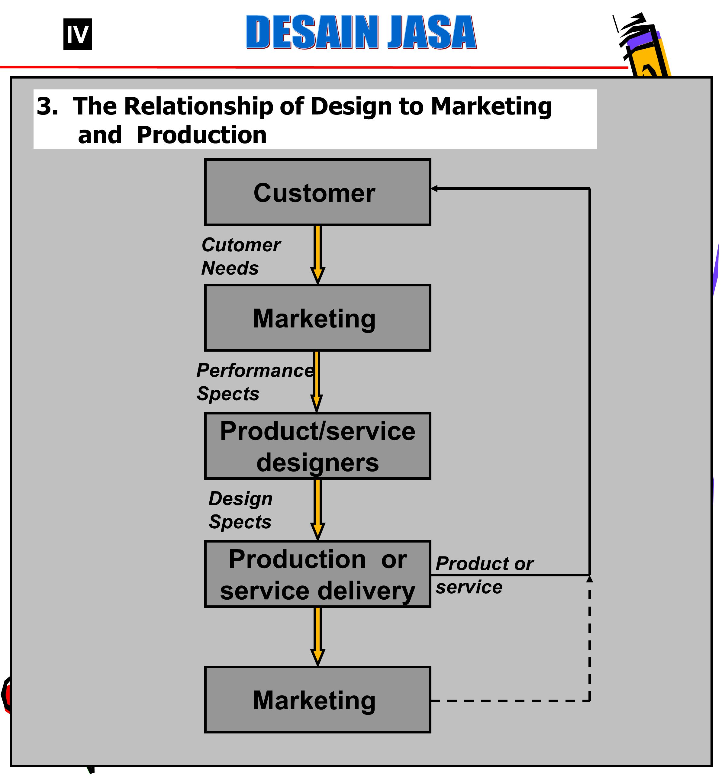 Customer Marketing Product/service designers Production or