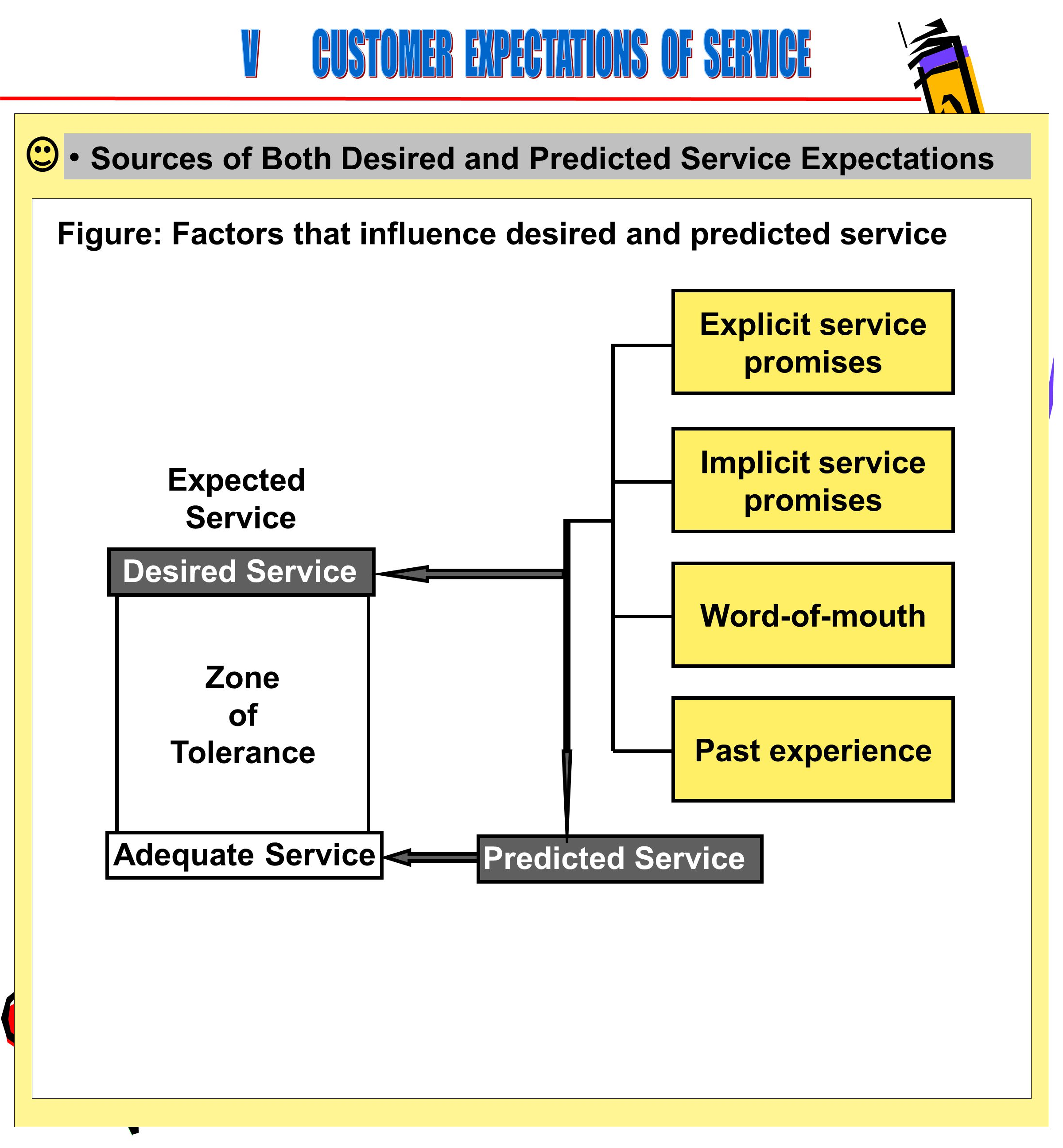 V CUSTOMER EXPECTATIONS OF SERVICE