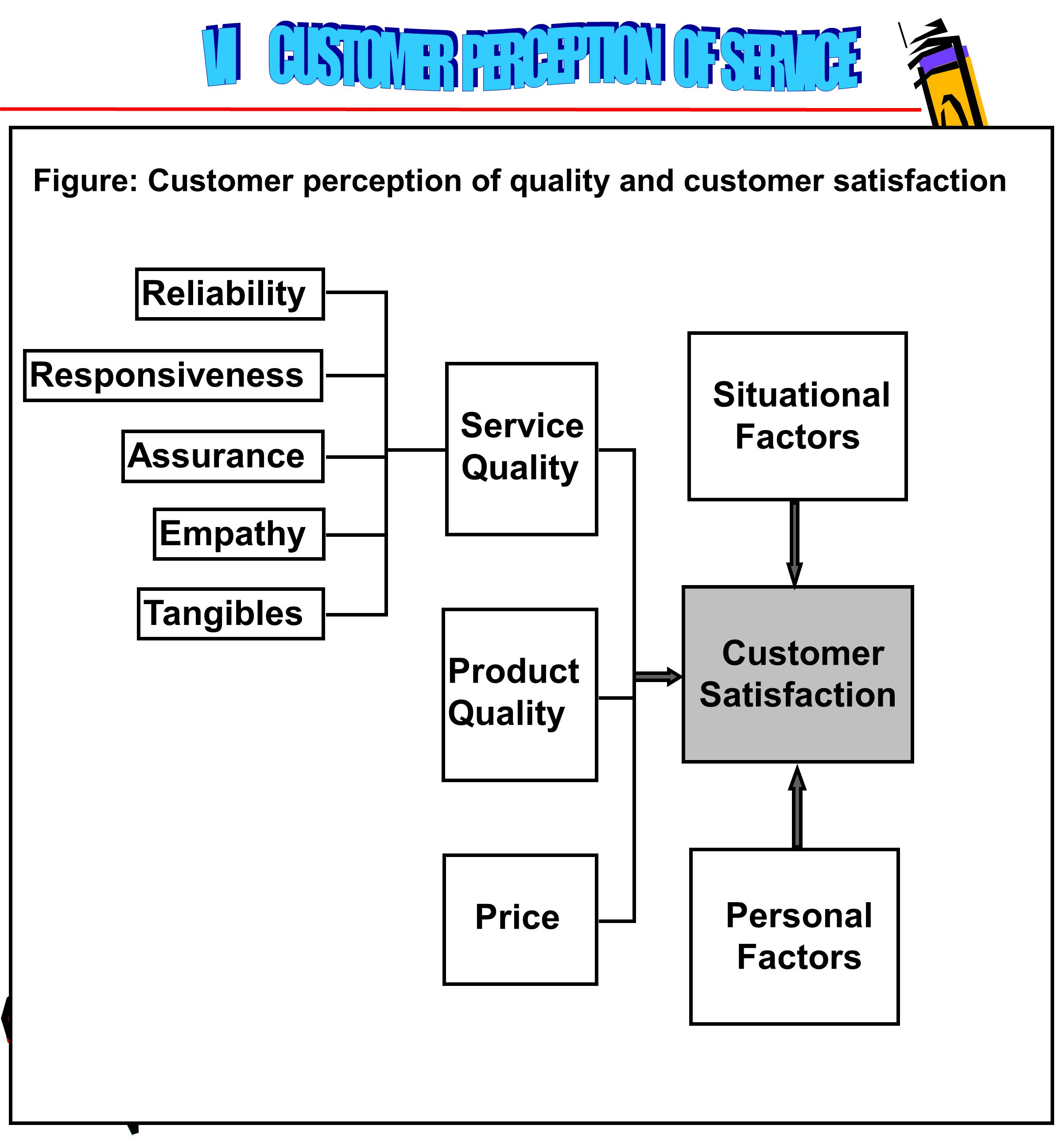 VI CUSTOMER PERCEPTION OF SERVICE