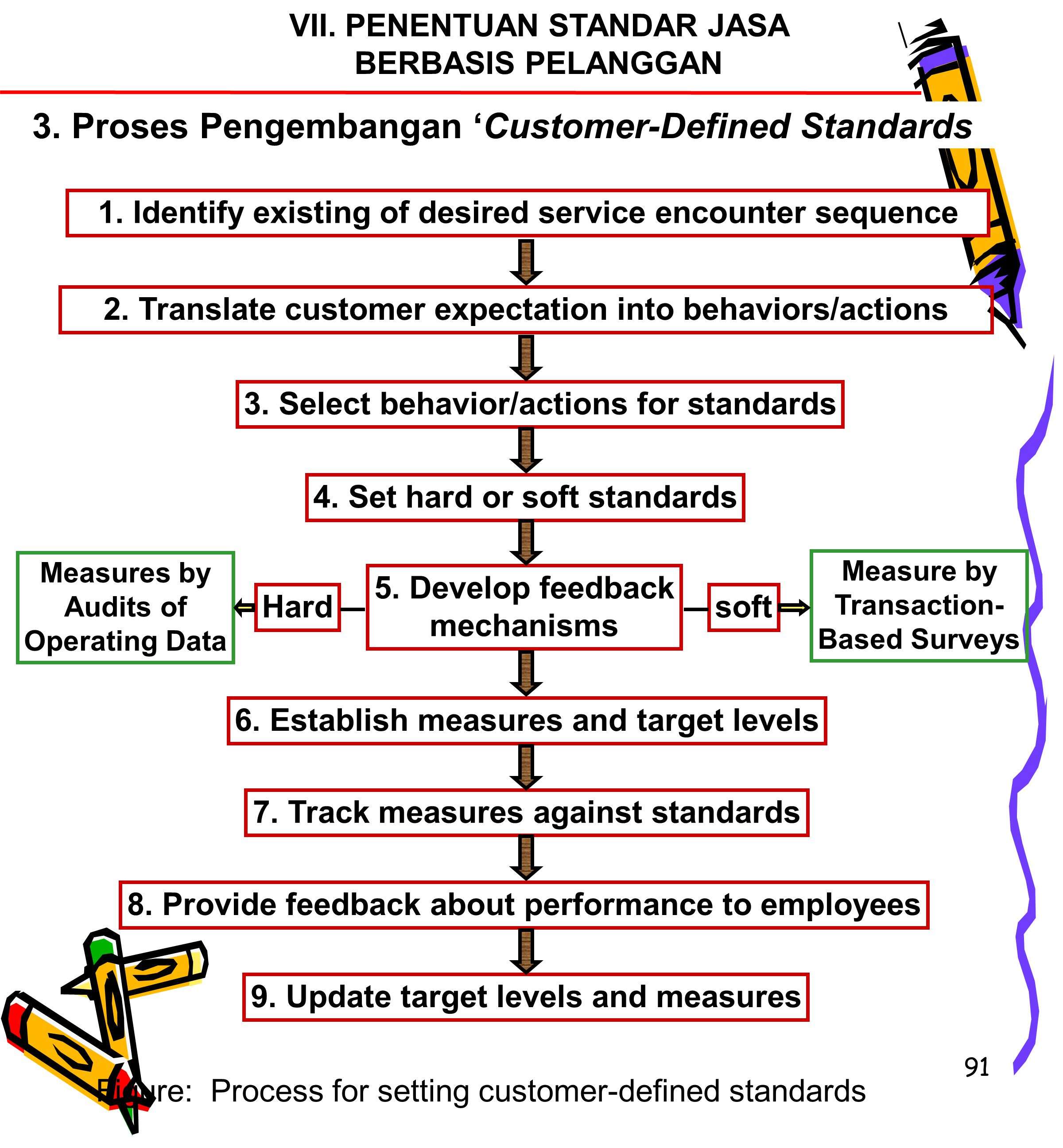 3. Proses Pengembangan 'Customer-Defined Standards