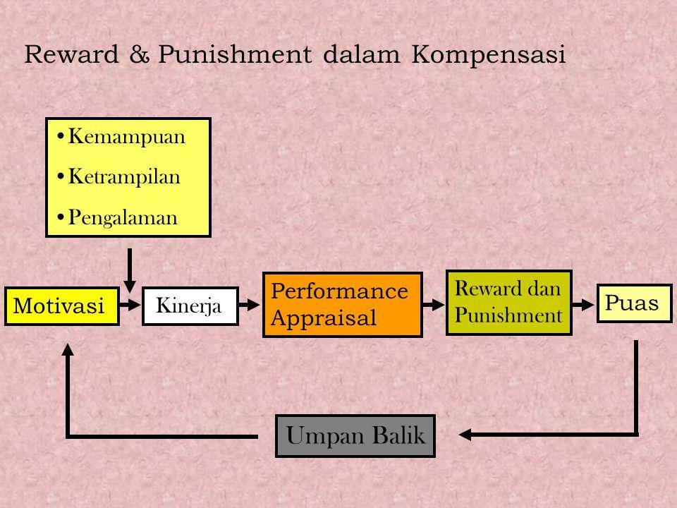 Reward & Punishment dalam Kompensasi