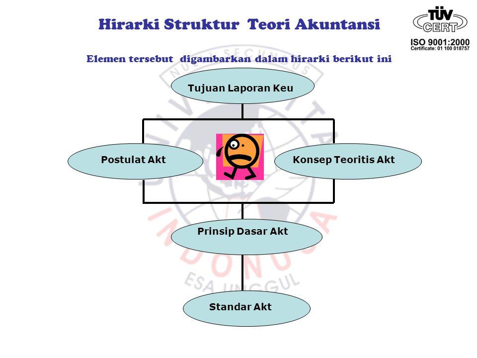 Hirarki Struktur Teori Akuntansi Elemen tersebut digambarkan dalam hirarki berikut ini