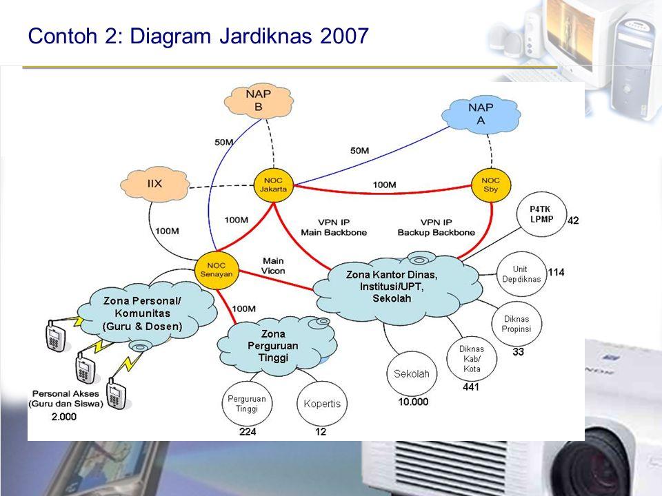 Contoh 2: Diagram Jardiknas 2007
