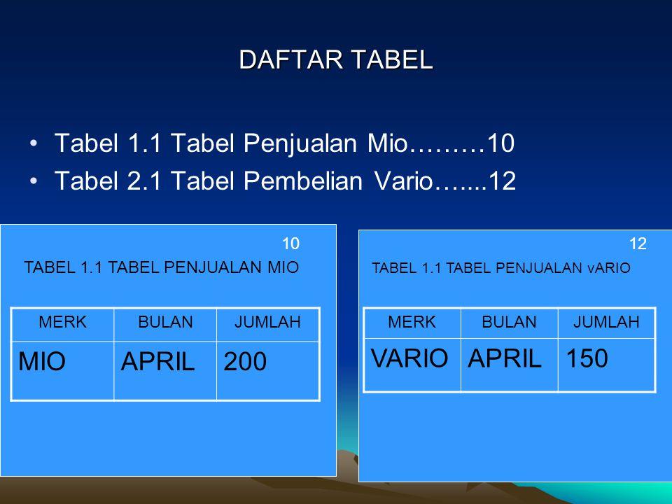 Tabel 1.1 Tabel Penjualan Mio………10
