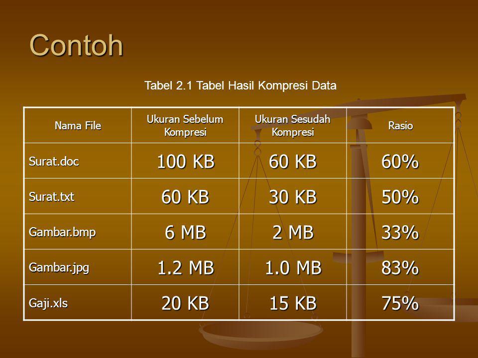 Contoh 100 KB 60 KB 60% 30 KB 50% 6 MB 2 MB 33% 1.2 MB 1.0 MB 83%