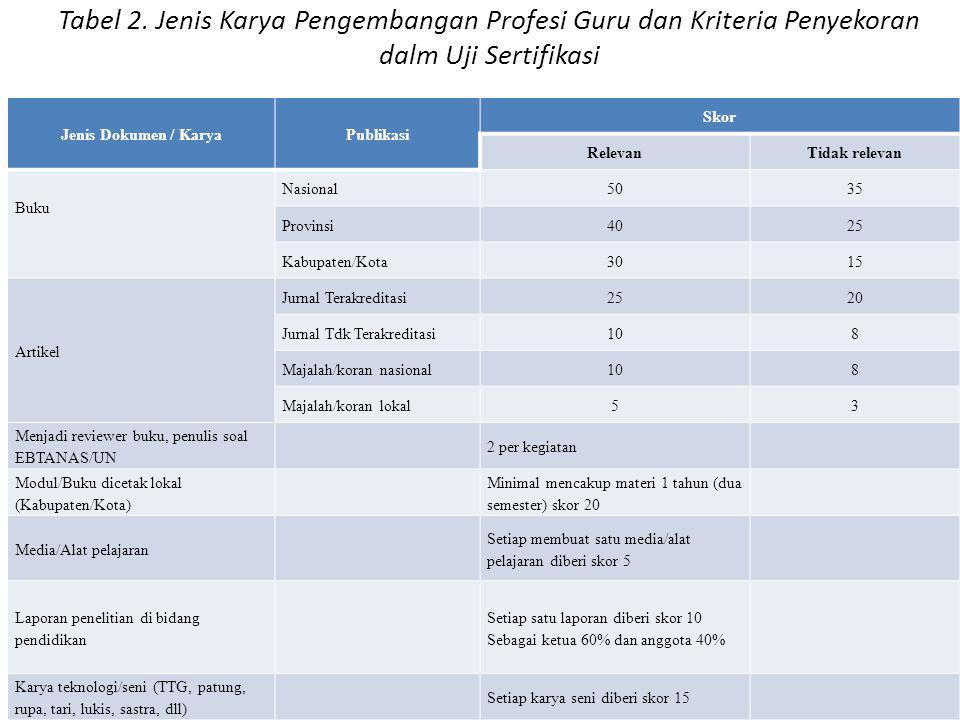 Tabel 2. Jenis Karya Pengembangan Profesi Guru dan Kriteria Penyekoran dalm Uji Sertifikasi