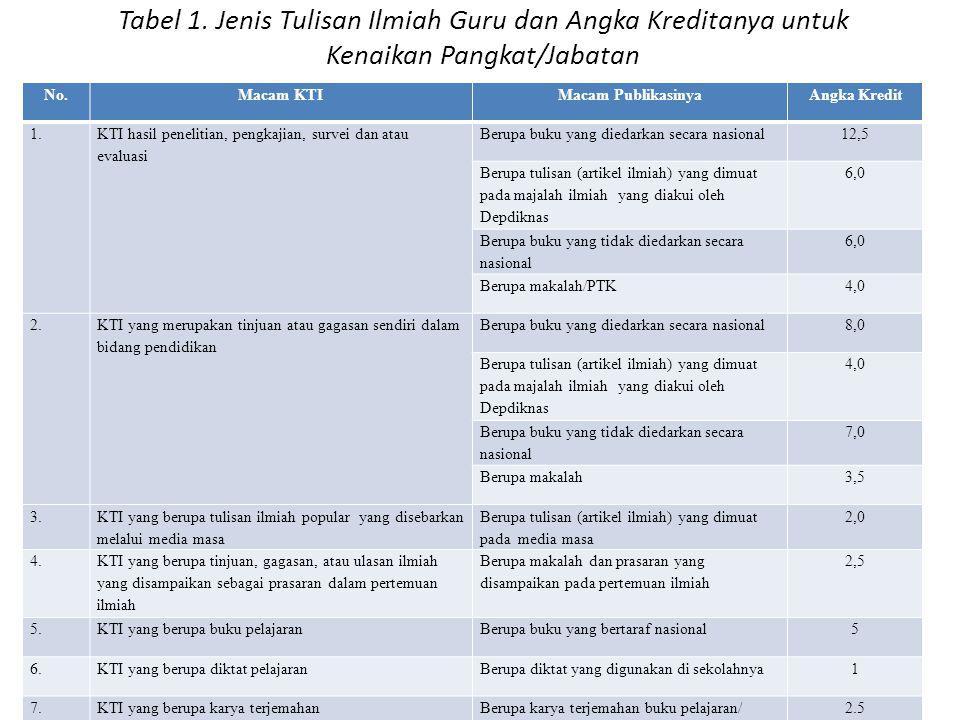 Tabel 1. Jenis Tulisan Ilmiah Guru dan Angka Kreditanya untuk Kenaikan Pangkat/Jabatan