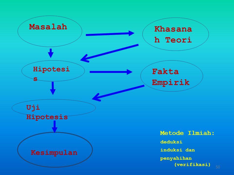 Masalah Khasanah Teori Fakta Empirik Hipotesis Uji Hipotesis