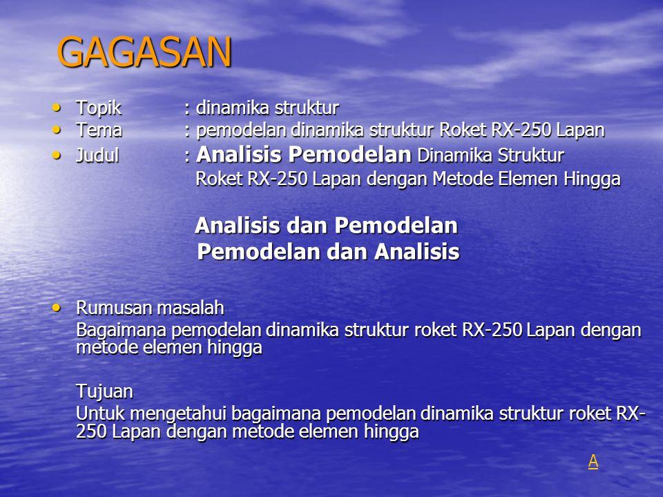 GAGASAN Pemodelan dan Analisis Topik : dinamika struktur