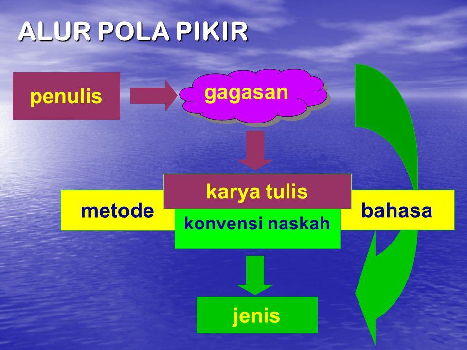 ALUR POLA PIKIR gagasan penulis karya tulis metode bahasa jenis