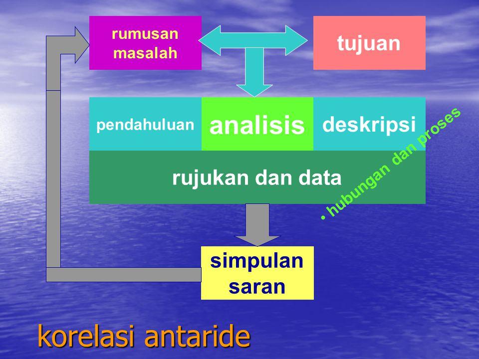 korelasi antaride analisis tujuan deskripsi rujukan dan data simpulan