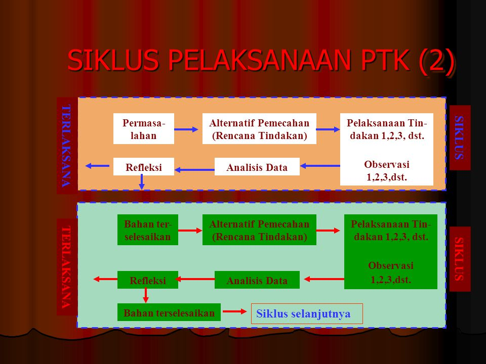 SIKLUS PELAKSANAAN PTK (2)