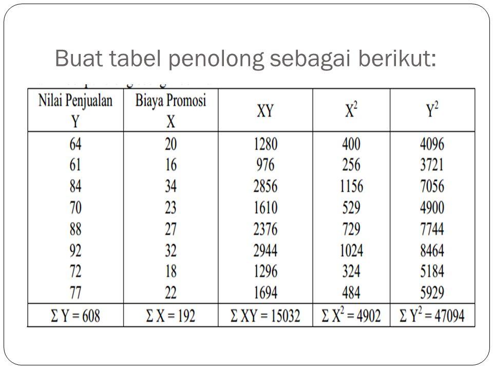 Buat tabel penolong sebagai berikut: