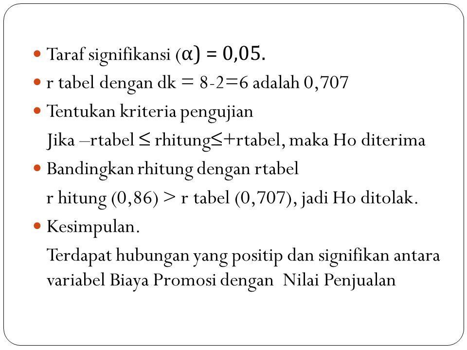 Taraf signifikansi (α) = 0,05.