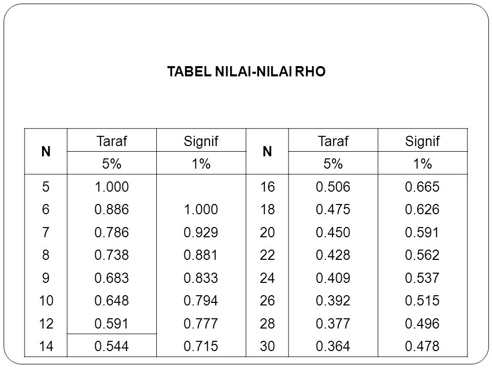 TABEL NILAI-NILAI RHO N. Taraf. Signif. 5% 1% 5. 1.000. 16. 0.506. 0.665. 6. 0.886. 18.