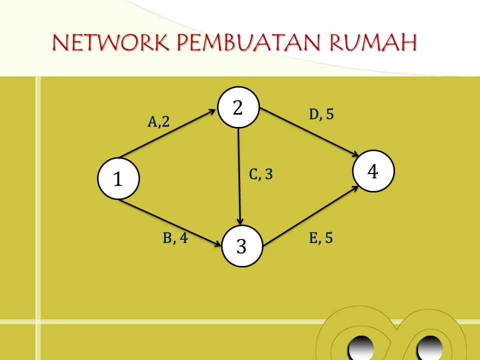 NETWORK PEMBUATAN RUMAH