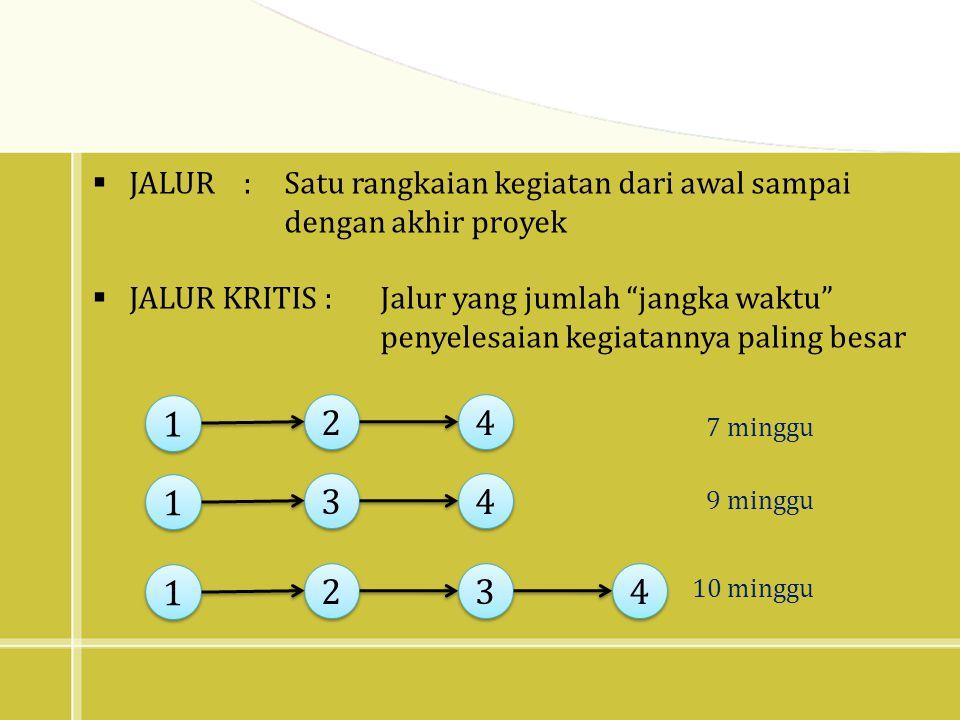 1 2 4 3 JALUR : Satu rangkaian kegiatan dari awal sampai