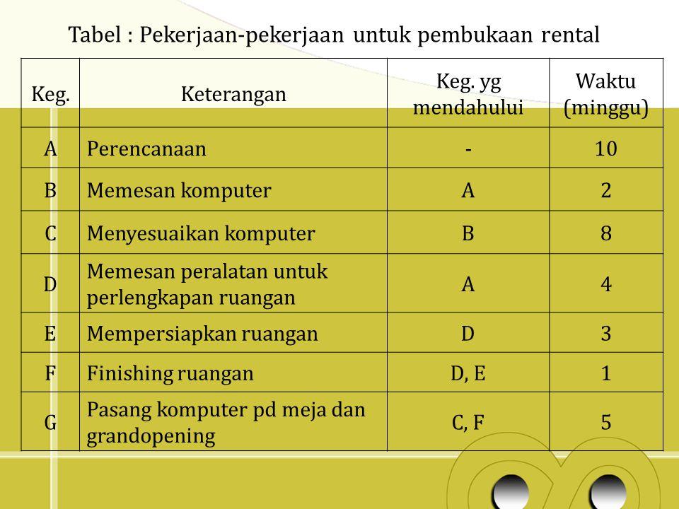 Tabel : Pekerjaan-pekerjaan untuk pembukaan rental