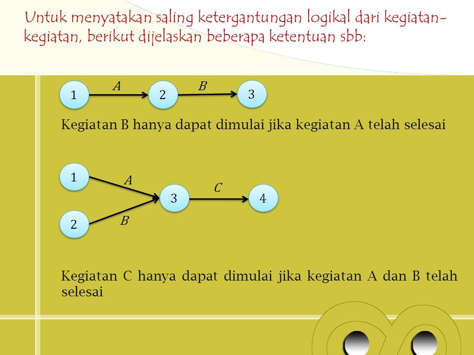 Untuk menyatakan saling ketergantungan logikal dari kegiatan-kegiatan, berikut dijelaskan beberapa ketentuan sbb: