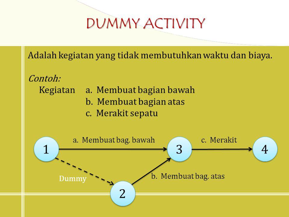 DUMMY ACTIVITY Adalah kegiatan yang tidak membutuhkan waktu dan biaya. Contoh: Kegiatan a. Membuat bagian bawah.