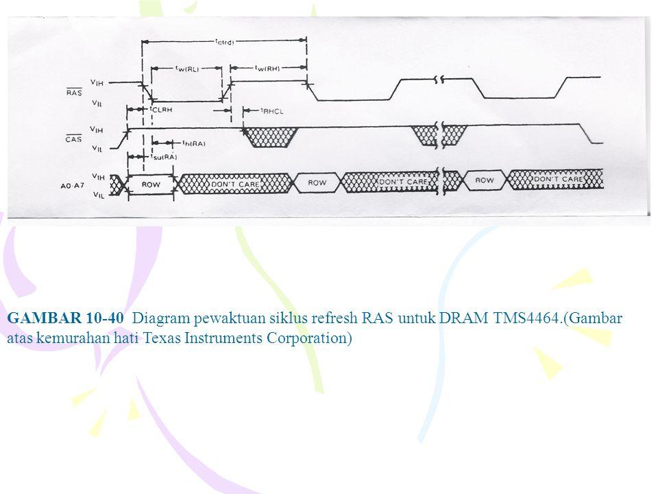 GAMBAR 10-40 Diagram pewaktuan siklus refresh RAS untuk DRAM TMS4464