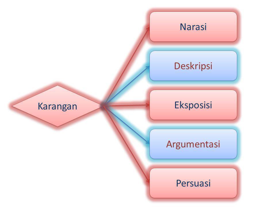 Narasi Deskripsi Karangan Eksposisi Argumentasi Persuasi