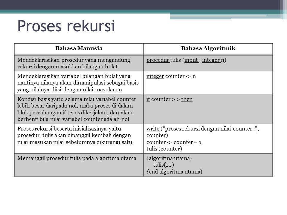 Proses rekursi Bahasa Manusia Bahasa Algoritmik