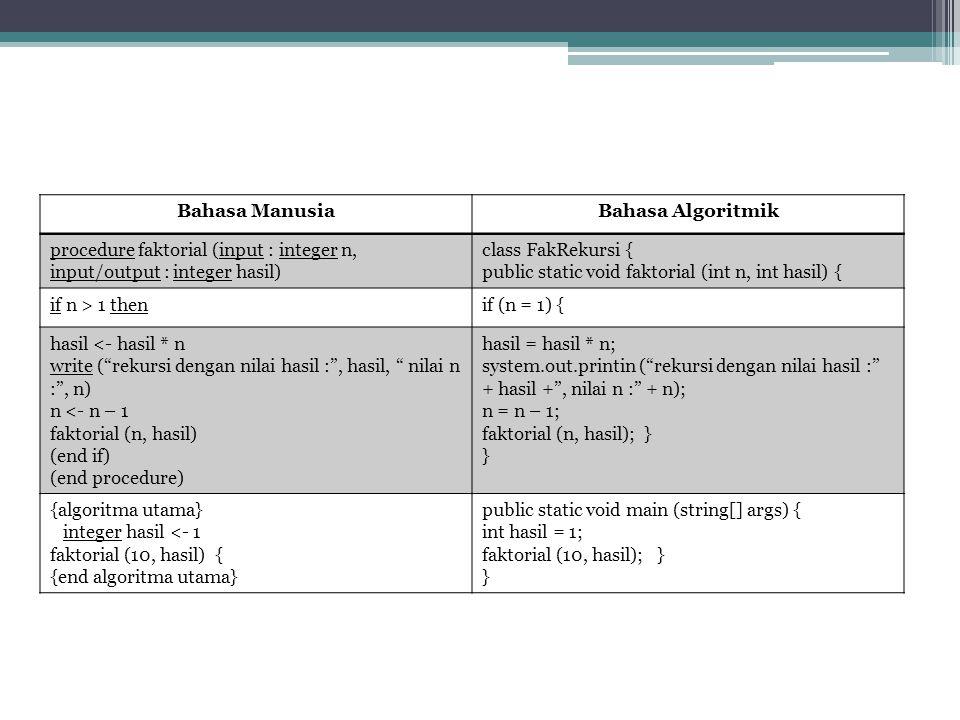 Bahasa Manusia Bahasa Algoritmik. procedure faktorial (input : integer n, input/output : integer hasil)