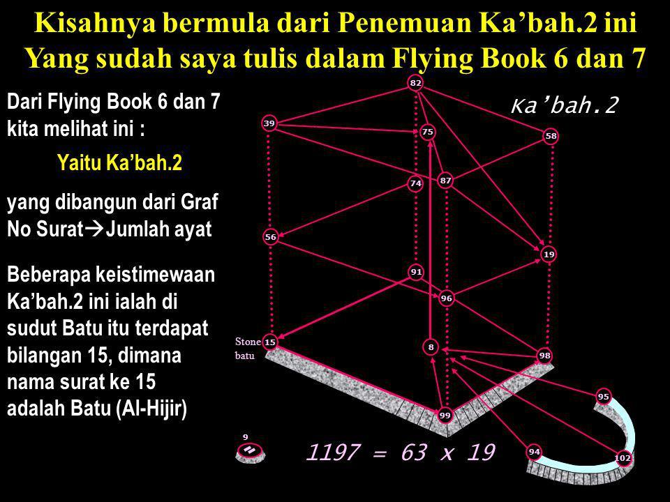 Kisahnya bermula dari Penemuan Ka'bah.2 ini