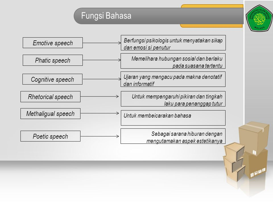 Fungsi Bahasa Emotive speech Phatic speech Cognitive speech