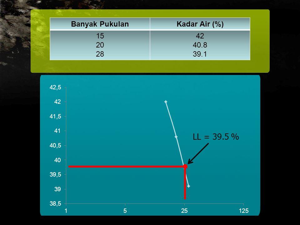 Banyak Pukulan Kadar Air (%) 15 20 28 42 40.8 39.1 LL = 39.5 %