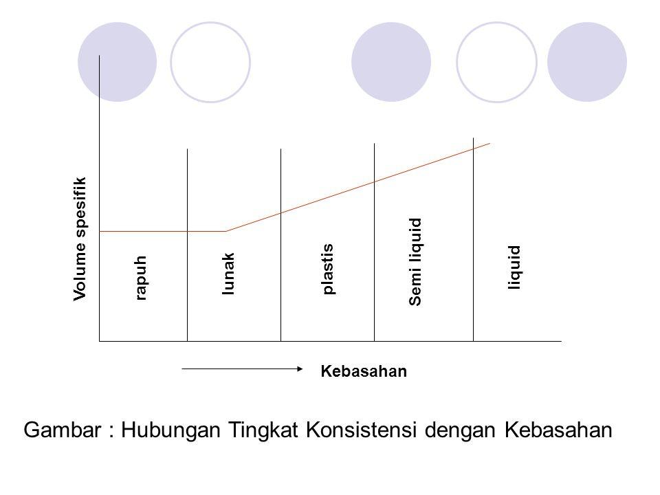 Gambar : Hubungan Tingkat Konsistensi dengan Kebasahan