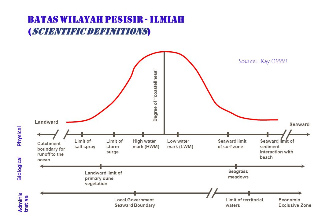 BATAS WILAYAH PESISIR - ILMIAH (SCIENTIFIC DEFINITIONS)