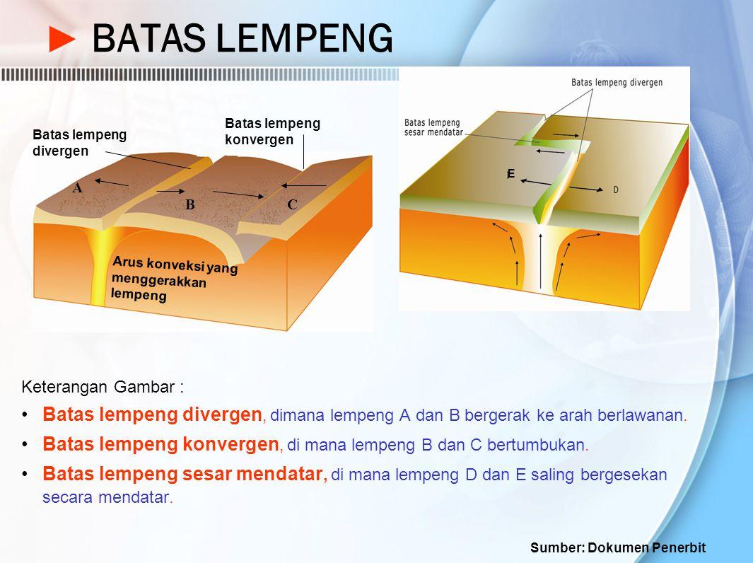 BATAS LEMPENG E. Batas lempeng konvergen. Batas lempeng divergen. A. B. C. Arus konveksi yang menggerakkan lempeng.